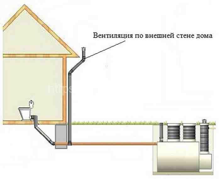 Как установить септик из бетонных колец в Орехово-Зуево