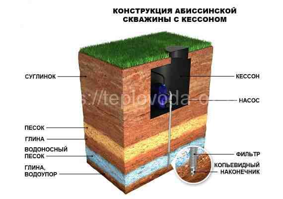 burenie-abissinskih-skvazhin-v-moskovskoj-oblasti