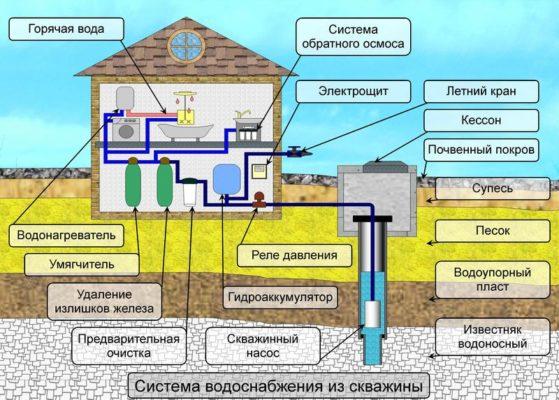 схема водопровода для скважины