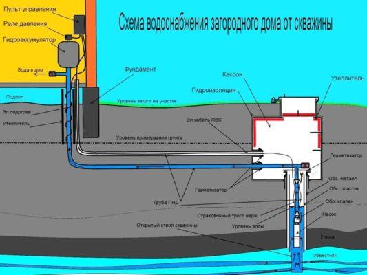 схема водопровода скважины