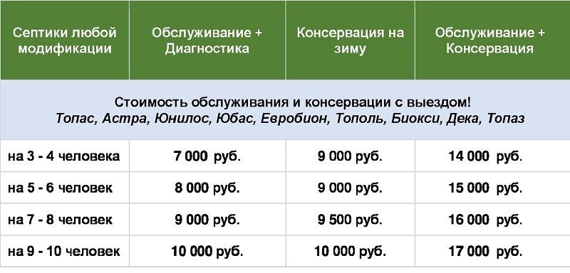 Сервисное обслуживание септиков, наши цены в Павловском Посаде
