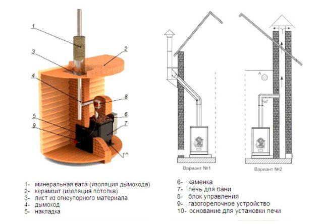 банный дымоход из стальной трубы