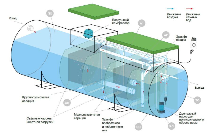 Устройство автономной станции глубокой биологической очистки