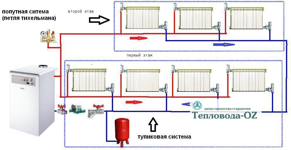 Монтаж систем отоплениявОрехово-Зуево Павловском Посаде